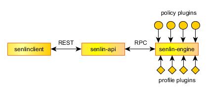 Senlin-architecture